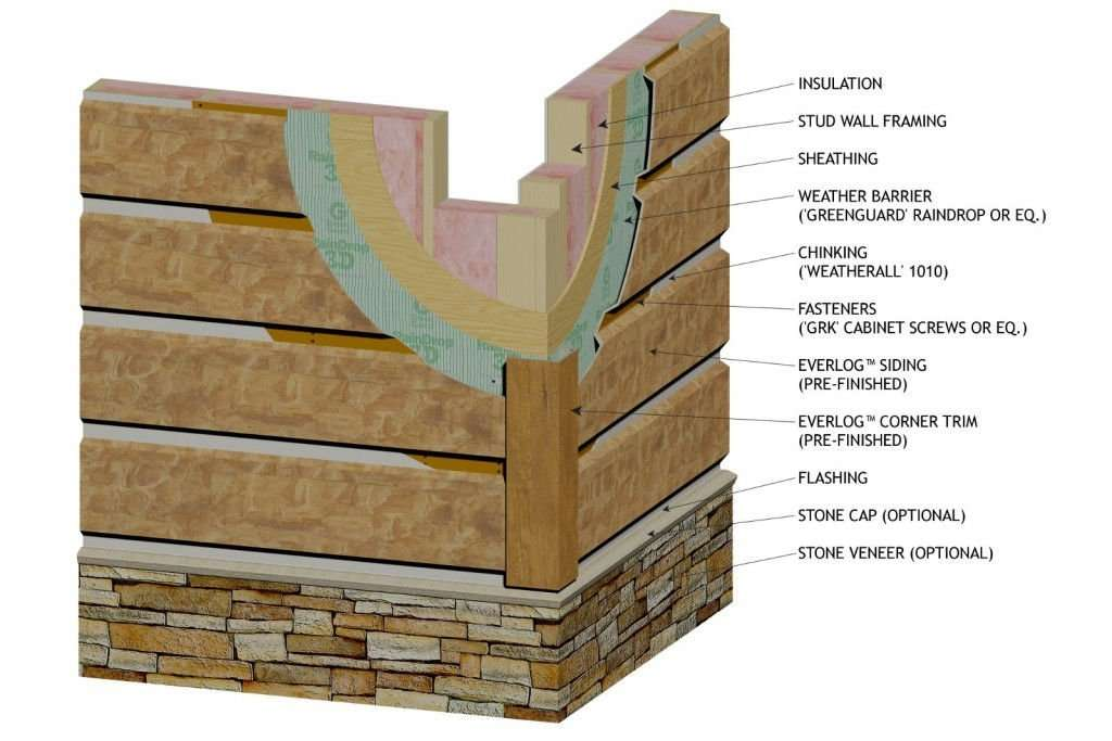 Everlog concrete log siding by everlog systems for Fake log siding for homes