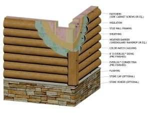 "Wall Section using 8"" Round EverLog Concrete Log Siding"