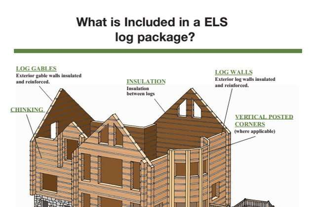 What is included in a typical everlog concrete log home package?
